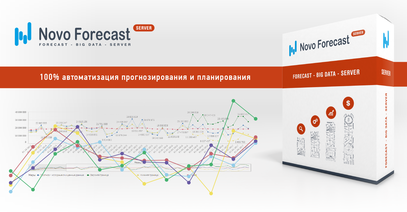 Автоматизация прогнозирования продаж битрикс вывод компонента в разделе