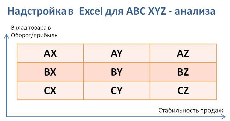 Abc Xyz Анализ пример