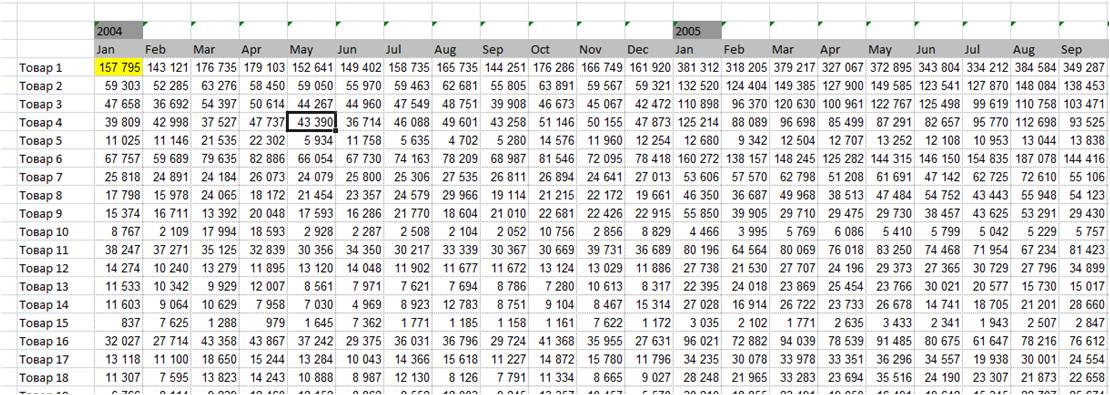 ABC XYZ анализ в Excel одним нажатием клавиши