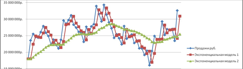 Экспоненциальное сглаживания - модель прогнозирования