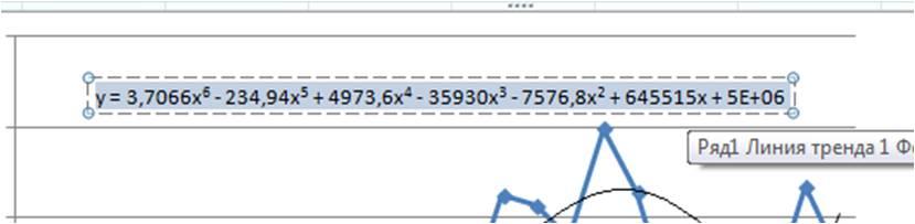 выделяем уравнение тренда