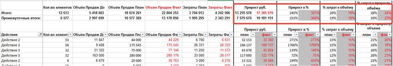 промежуточные итоги в таблице Excel