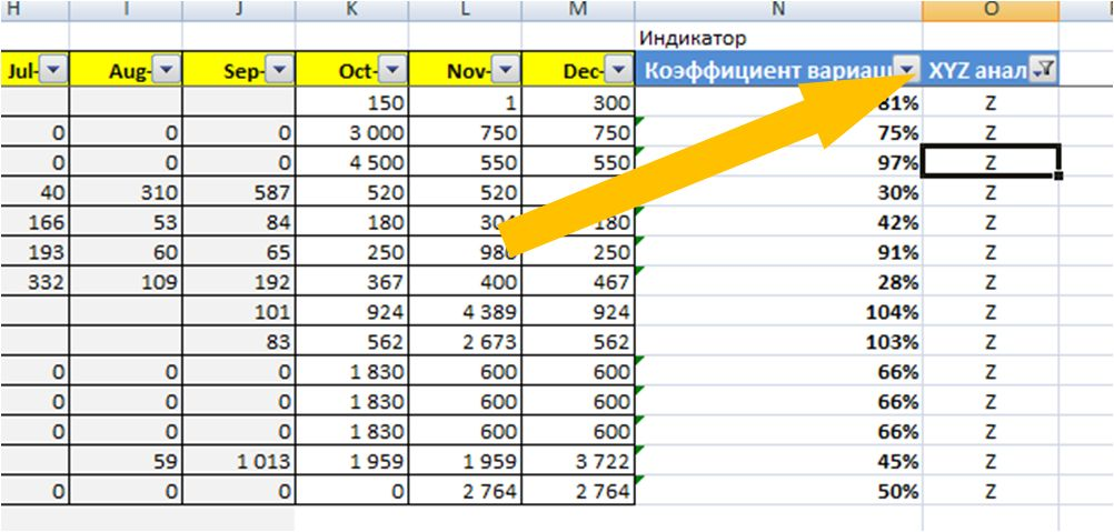 Abc Xyz Анализ пример в Excel - картинка 1