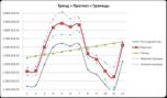 график прогноз + границы прогноза + тренд