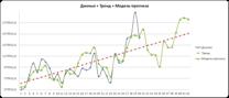 график модель прогноза + тренд