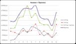 график прогноз к предыдущим периодам